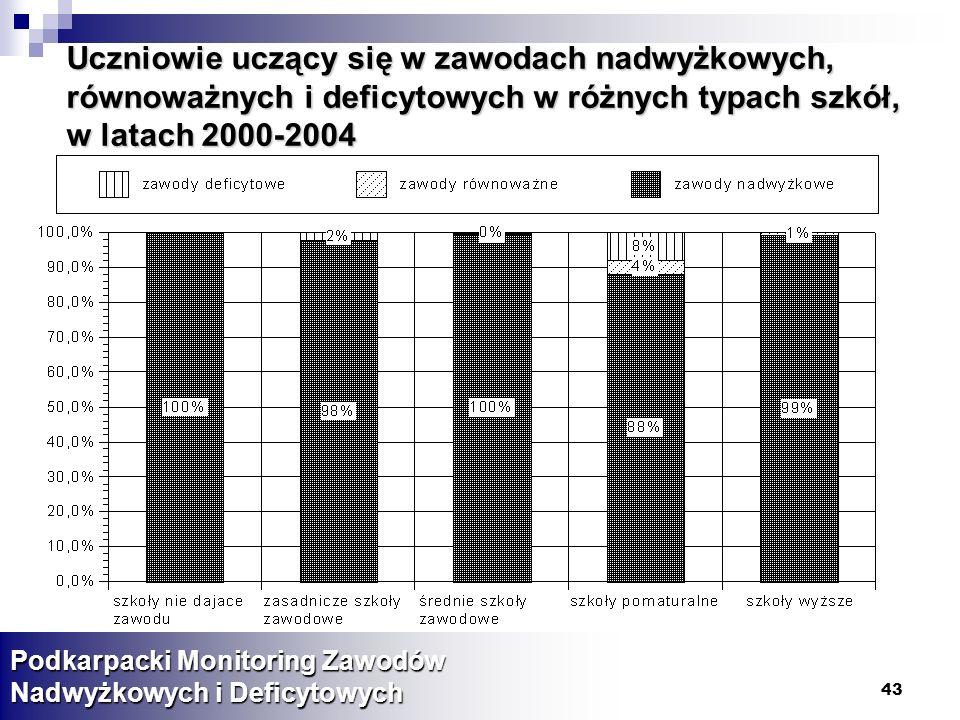 43 Uczniowie uczący się w zawodach nadwyżkowych, równoważnych i deficytowych w różnych typach szkół, w latach 2000-2004 Podkarpacki Monitoring Zawodów Nadwyżkowych i Deficytowych