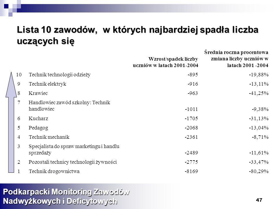 47 Lista 10 zawodów, w których najbardziej spadła liczba uczących się Podkarpacki Monitoring Zawodów Nadwyżkowych i Deficytowych Wzrost/spadek liczby uczniów w latach 2001-2004 Średnia roczna procentowa zmiana liczby uczniów w latach 2001 -2004 10Technik technologii odzieży-895-19,88% 9Technik elektryk-916-13,11% 8Krawiec-963-41,25% 7Handlowiec zawód szkolny: Technik handlowiec-1011-9,38% 6Kucharz-1705-31,13% 5Pedagog-2068-13,04% 4Technik mechanik-2361-8,71% 3Specjalista do spraw marketingu i handlu sprzedaży-2489-11,61% 2Pozostali technicy technologii żywności-2775-33,47% 1Technik drogownictwa-8169-80,29%