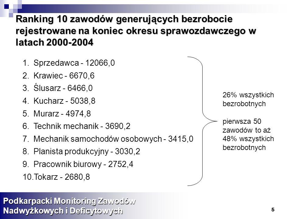 16 Procent ofert pracy przypadający na wielkie grupy zawodowe w województwie podkarpackim w latach 2000-2004 (dane w %).