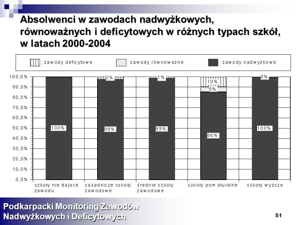 51 Absolwenci w zawodach nadwyżkowych, równoważnych i deficytowych w różnych typach szkół, w latach 2000-2004 Podkarpacki Monitoring Zawodów Nadwyżkowych i Deficytowych