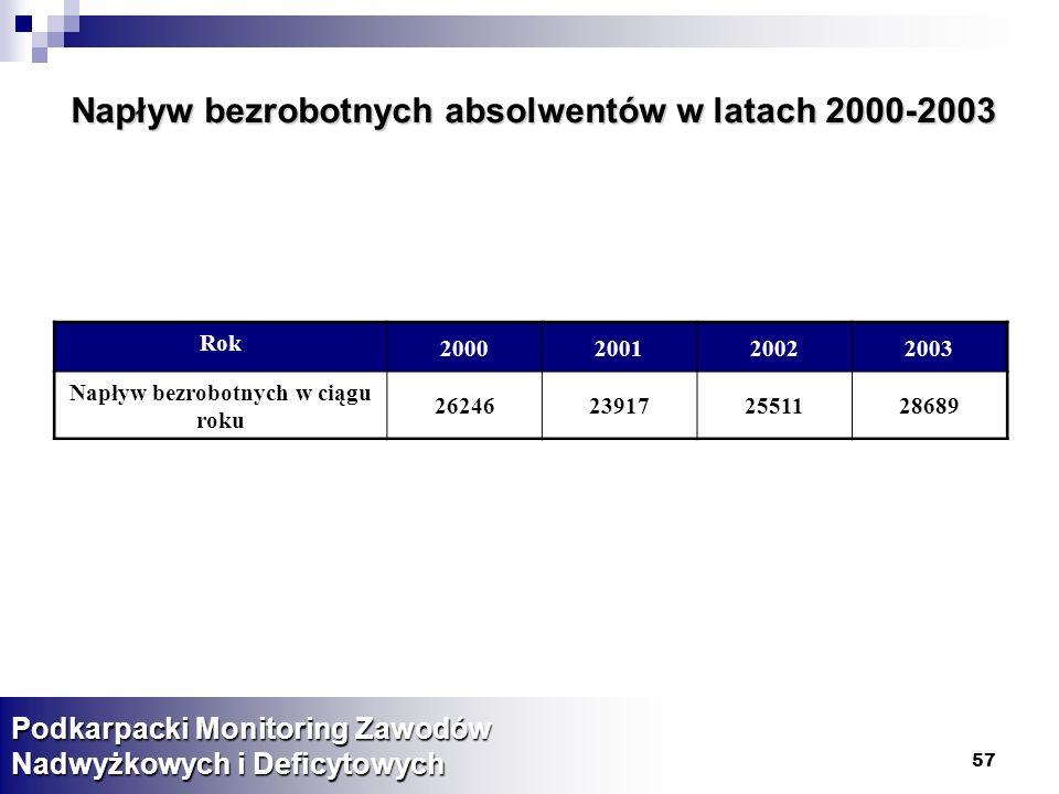 57 Napływ bezrobotnych absolwentów w latach 2000-2003 Podkarpacki Monitoring Zawodów Nadwyżkowych i Deficytowych Rok 2000200120022003 Napływ bezrobotnych w ciągu roku 26246239172551128689
