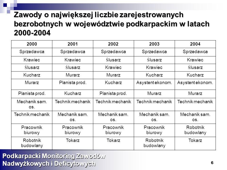 77 Typ własności firmy (po ważeniu) Podkarpacki Monitoring Zawodów Nadwyżkowych i Deficytowych