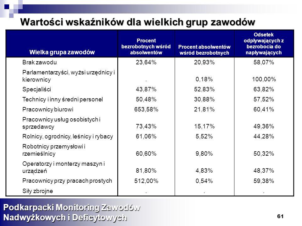 61 Wartości wskaźników dla wielkich grup zawodów Podkarpacki Monitoring Zawodów Nadwyżkowych i Deficytowych Wielka grupa zawodów Procent bezrobotnych wśród absolwentów Procent absolwentów wśród bezrobotnych Odsetek odpływających z bezrobocia do napływających Brak zawodu23,64%20,93%58,07% Parlamentarzyści, wyżsi urzędnicy i kierownicy.0,18%100,00% Specjaliści43,87%52,83%63,82% Technicy i inny średni personel50,48%30,88%57,52% Pracownicy biurowi653,58%21,81%60,41% Pracownicy usług osobistych i sprzedawcy73,43%15,17%49,36% Rolnicy, ogrodnicy, leśnicy i rybacy61,06%5,52%44,28% Robotnicy przemysłowi i rzemieślnicy60,60%9,80%50,32% Operatorzy i monterzy maszyn i urządzeń81,80%4,83%48,37% Pracownicy przy pracach prostych 512,00%0,54%59,38% Siły zbrojne...