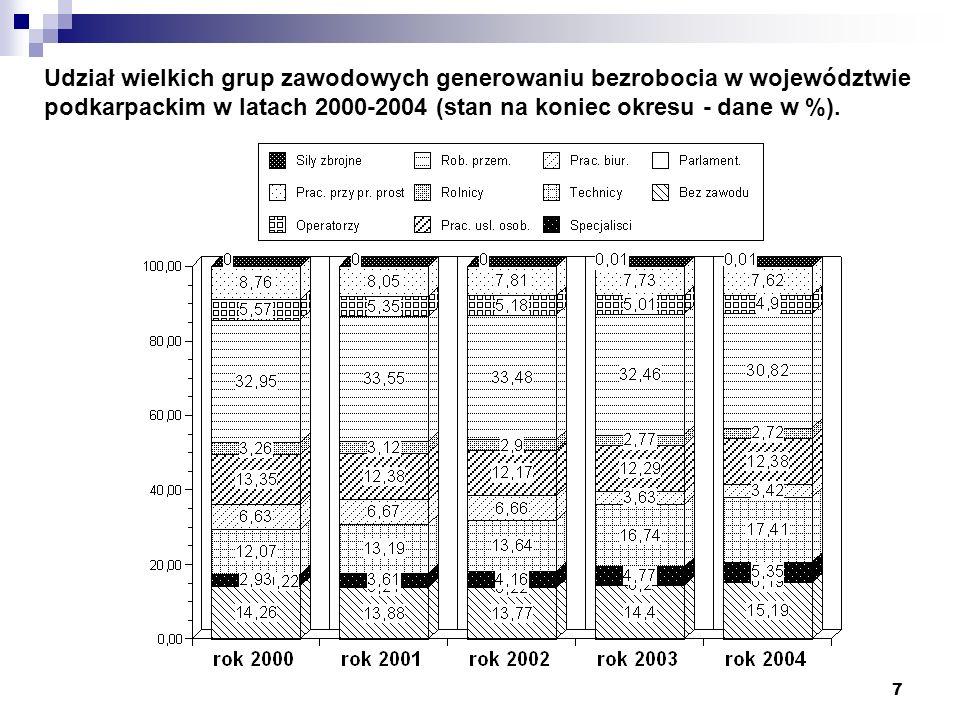 7 Udział wielkich grup zawodowych generowaniu bezrobocia w województwie podkarpackim w latach 2000-2004 (stan na koniec okresu - dane w %).