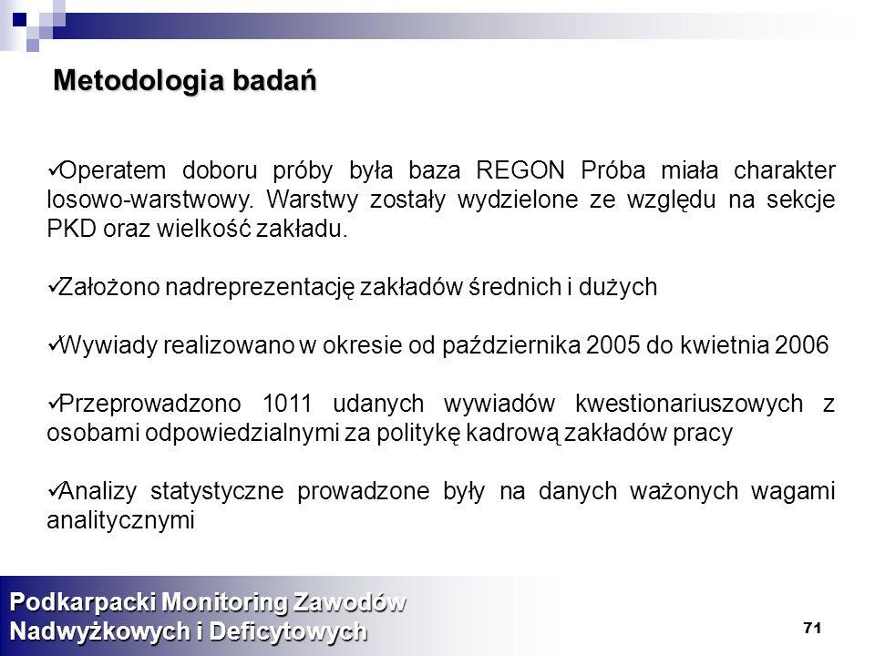 71 Metodologia badań Operatem doboru próby była baza REGON Próba miała charakter losowo-warstwowy.