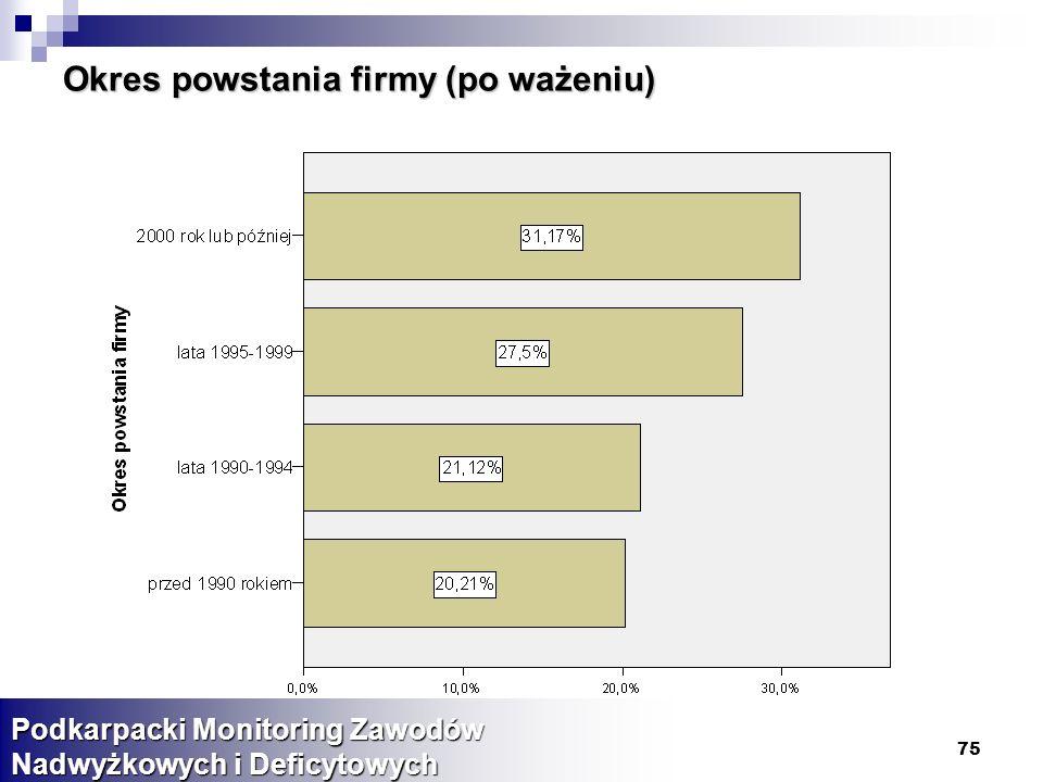 75 Okres powstania firmy (po ważeniu) Podkarpacki Monitoring Zawodów Nadwyżkowych i Deficytowych