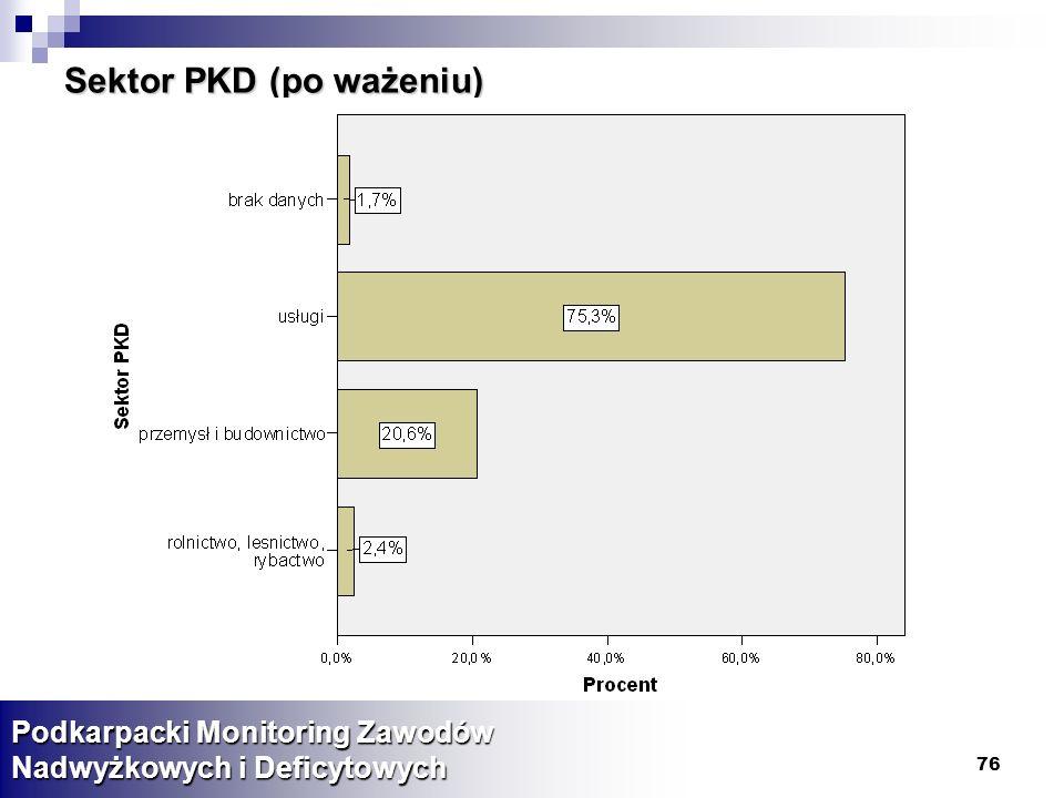 76 Sektor PKD (po ważeniu) Podkarpacki Monitoring Zawodów Nadwyżkowych i Deficytowych