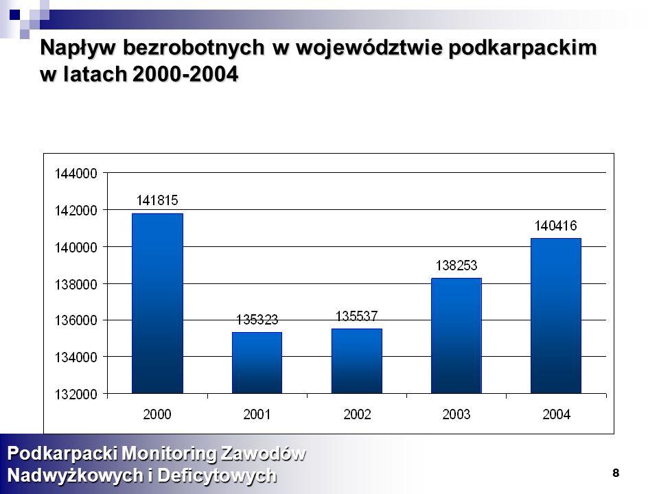 8 Napływ bezrobotnych w województwie podkarpackim w latach 2000-2004 Podkarpacki Monitoring Zawodów Nadwyżkowych i Deficytowych