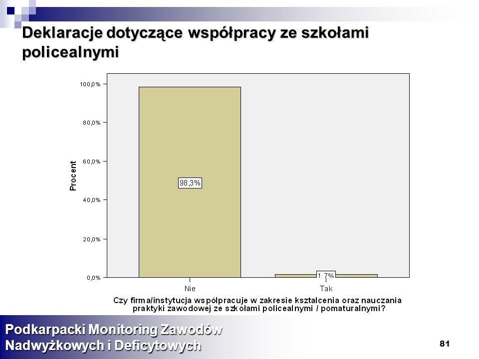 81 Deklaracje dotyczące współpracy ze szkołami policealnymi Podkarpacki Monitoring Zawodów Nadwyżkowych i Deficytowych
