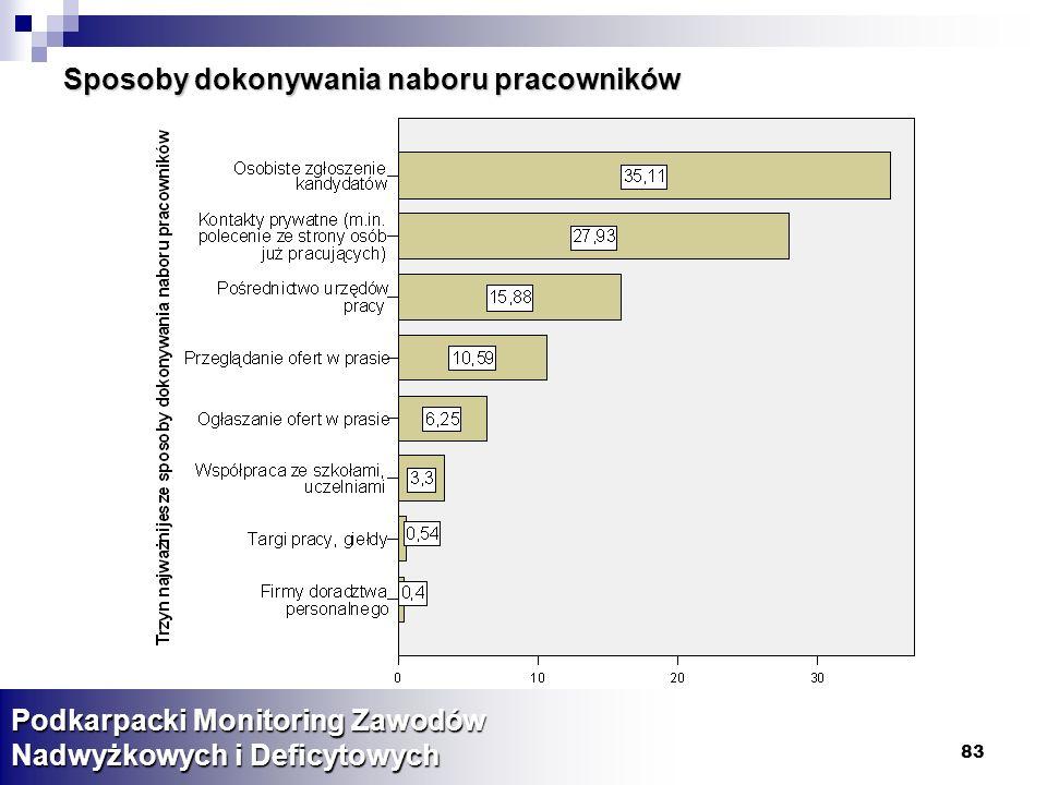 83 Sposoby dokonywania naboru pracowników Podkarpacki Monitoring Zawodów Nadwyżkowych i Deficytowych