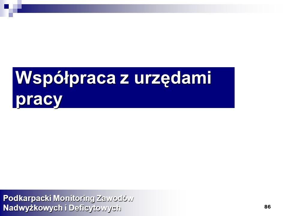 86 Współpraca z urzędami pracy Podkarpacki Monitoring Zawodów Nadwyżkowych i Deficytowych