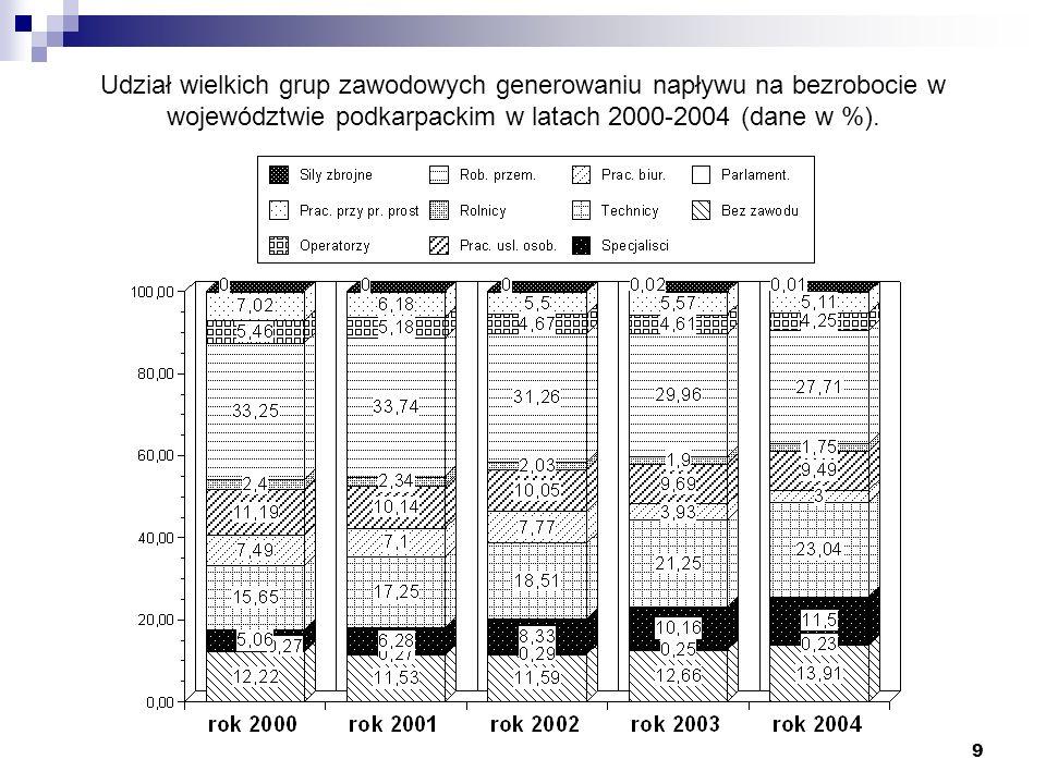 9 Udział wielkich grup zawodowych generowaniu napływu na bezrobocie w województwie podkarpackim w latach 2000-2004 (dane w %).