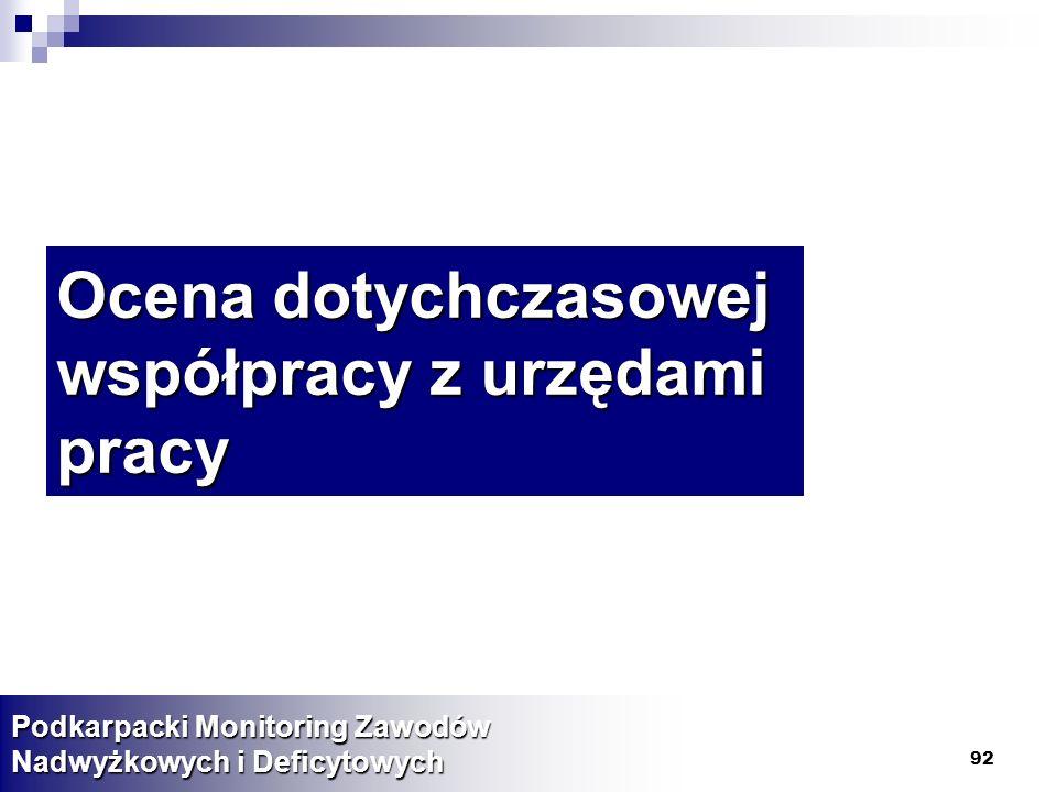 92 Ocena dotychczasowej współpracy z urzędami pracy Podkarpacki Monitoring Zawodów Nadwyżkowych i Deficytowych