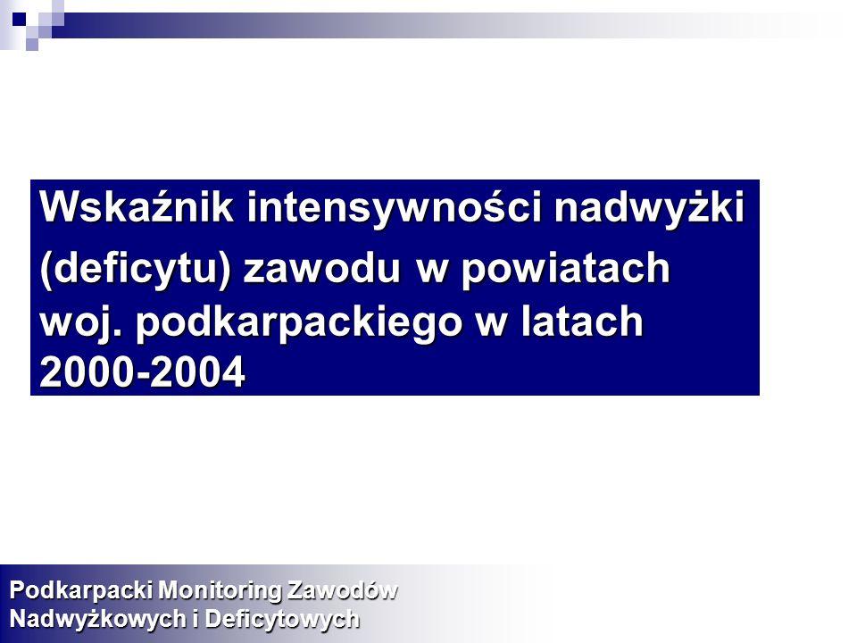 Wskaźnik intensywności nadwyżki (deficytu) zawoduw powiatach woj. podkarpackiego w latach 2000-2004 Wskaźnik intensywności nadwyżki (deficytu) zawodu