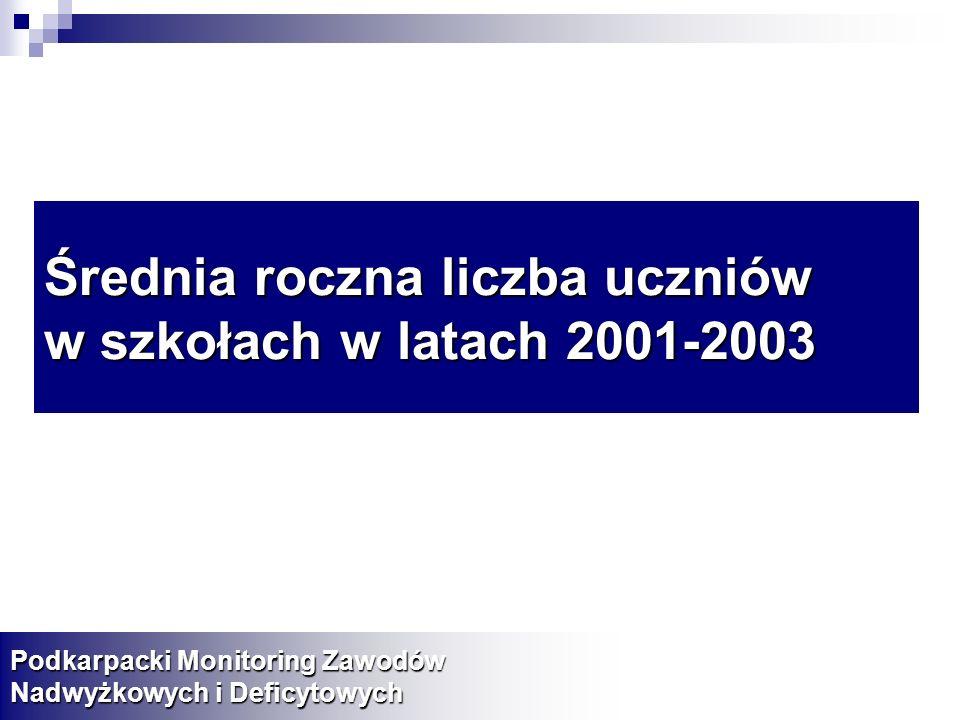Średnia roczna liczba uczniów w szkołach w latach 2001-2003 Podkarpacki Monitoring Zawodów Nadwyżkowych i Deficytowych