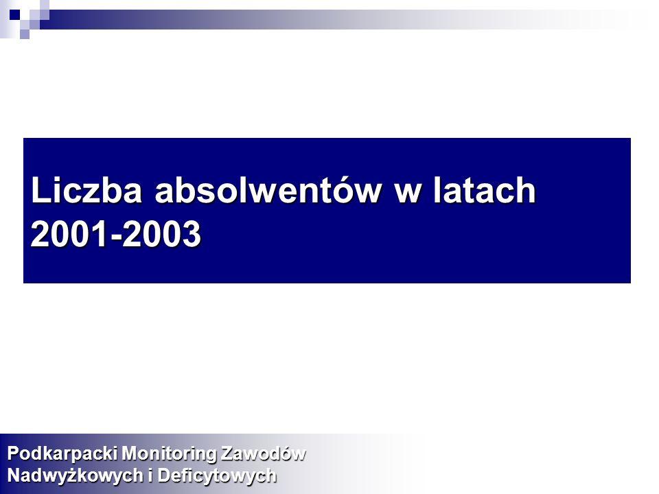Liczba absolwentów w latach 2001-2003 Podkarpacki Monitoring Zawodów Nadwyżkowych i Deficytowych
