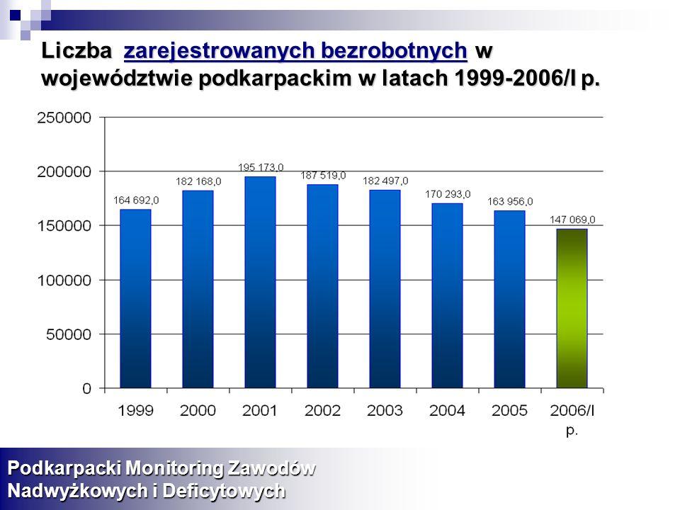 Liczba zarejestrowanych bezrobotnych w województwie podkarpackim w latach 1999-2006/I p. Podkarpacki Monitoring Zawodów Nadwyżkowych i Deficytowych