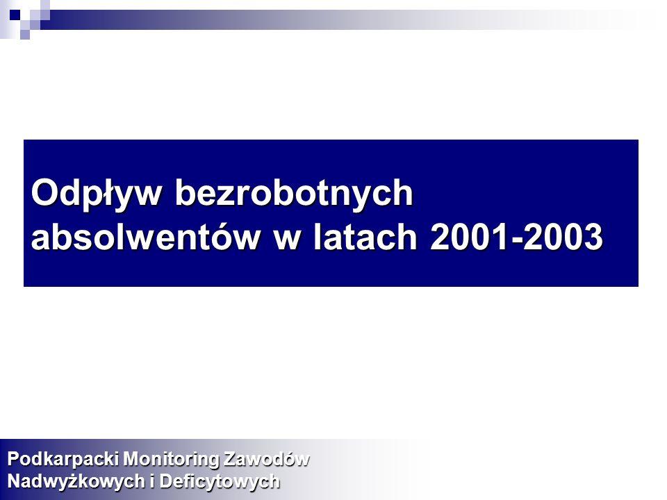 Odpływ bezrobotnych absolwentów w latach 2001-2003 Podkarpacki Monitoring Zawodów Nadwyżkowych i Deficytowych