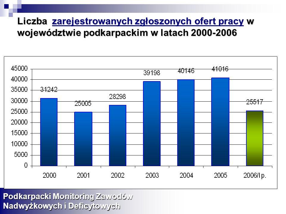 Liczba zarejestrowanych zgłoszonych ofert pracy w województwie podkarpackim w latach 2000-2006 Podkarpacki Monitoring Zawodów Nadwyżkowych i Deficytow