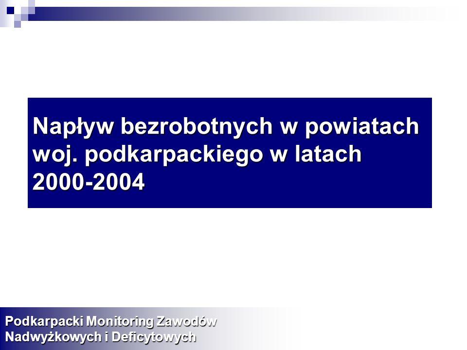 Napływ bezrobotnych w powiatach woj. podkarpackiego w latach 2000-2004 Podkarpacki Monitoring Zawodów Nadwyżkowych i Deficytowych