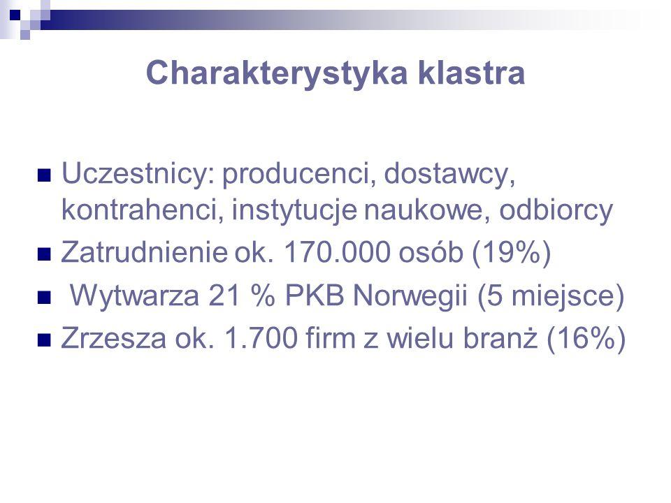 Charakterystyka klastra Uczestnicy: producenci, dostawcy, kontrahenci, instytucje naukowe, odbiorcy Zatrudnienie ok.