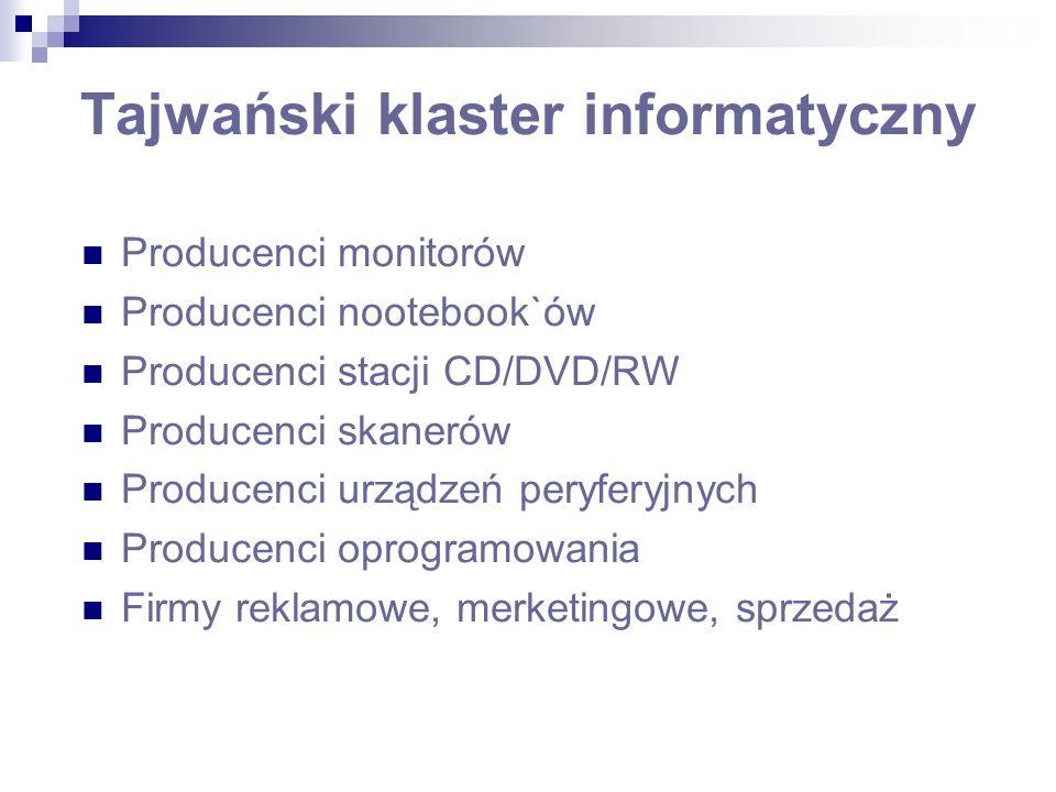 Tajwański klaster informatyczny Producenci monitorów Producenci nootebook`ów Producenci stacji CD/DVD/RW Producenci skanerów Producenci urządzeń peryferyjnych Producenci oprogramowania Firmy reklamowe, merketingowe, sprzedaż