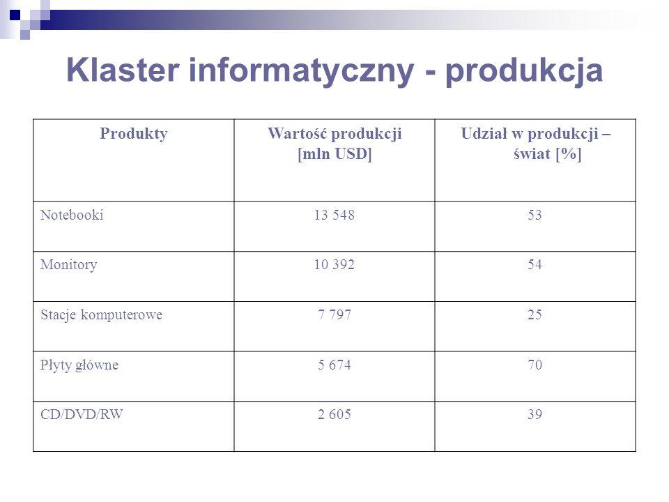 Klaster informatyczny - produkcja ProduktyWartość produkcji [mln USD] Udział w produkcji – świat [%] Notebooki13 54853 Monitory10 39254 Stacje komputerowe7 79725 Płyty główne5 67470 CD/DVD/RW2 60539