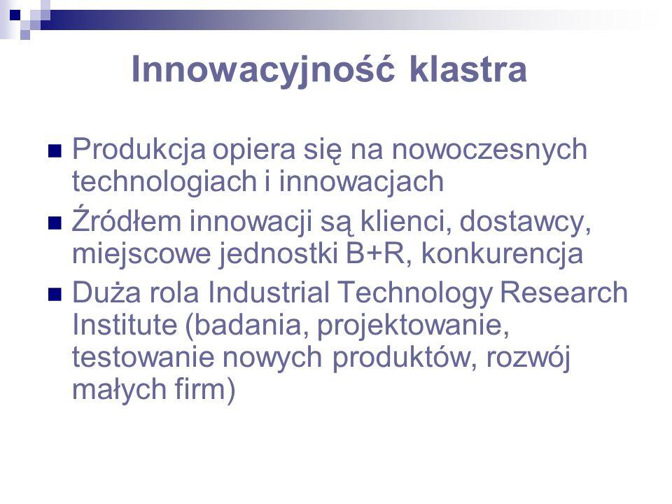 Innowacyjność klastra Produkcja opiera się na nowoczesnych technologiach i innowacjach Źródłem innowacji są klienci, dostawcy, miejscowe jednostki B+R, konkurencja Duża rola Industrial Technology Research Institute (badania, projektowanie, testowanie nowych produktów, rozwój małych firm)