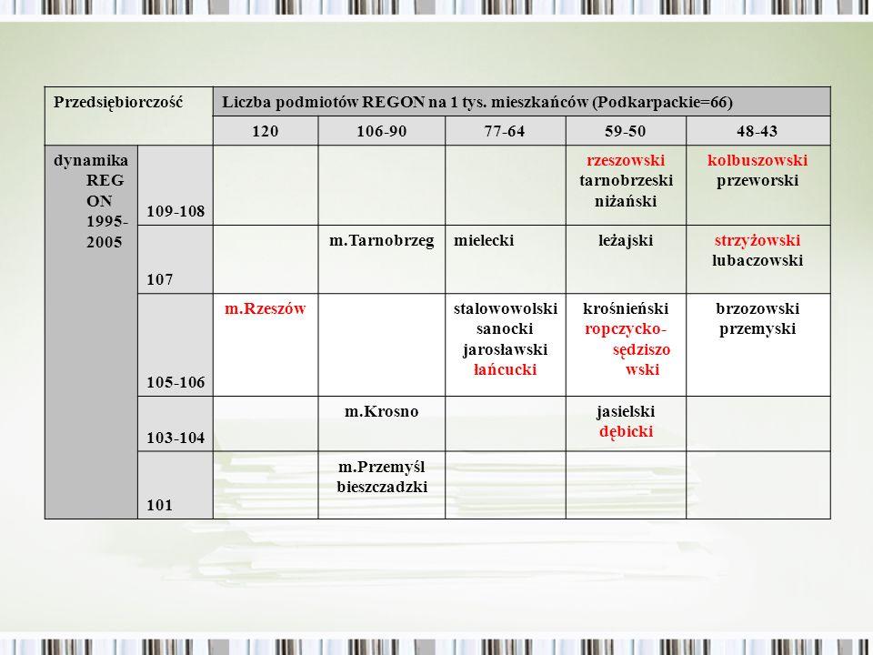 PrzedsiębiorczośćLiczba podmiotów REGON na 1 tys. mieszkańców (Podkarpackie=66) 120106-9077-6459-5048-43 dynamika REG ON 1995- 2005 109-108 rzeszowski