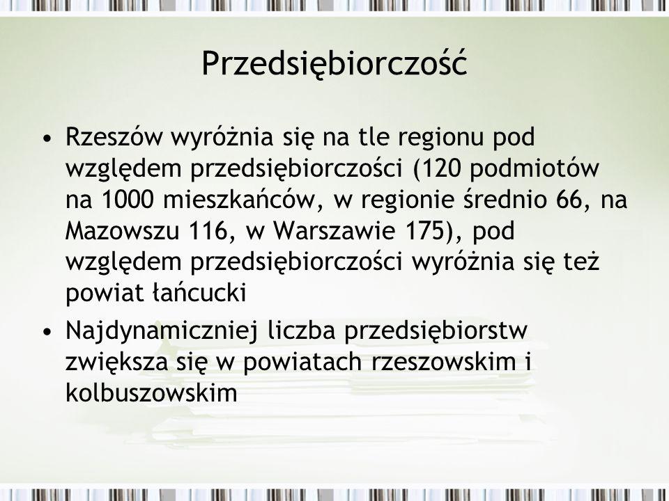 Przedsiębiorczość Rzeszów wyróżnia się na tle regionu pod względem przedsiębiorczości (120 podmiotów na 1000 mieszkańców, w regionie średnio 66, na Ma