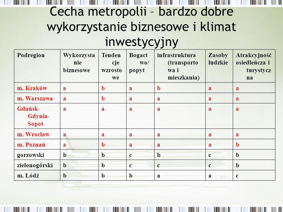 Cecha metropolii – bardzo dobre wykorzystanie biznesowe i klimat inwestycyjny PodregionWykorzysta nie biznesowe Tenden cje wzrosto we Bogact wo/ popyt