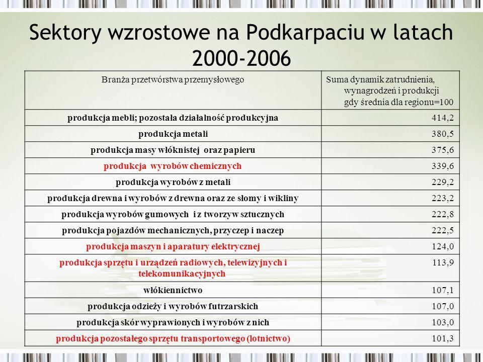 Sektory wzrostowe w powiatach ROM - dynamika produkcji sprzedanej w branżach przemysłowych 2005/2000 Branża - Dział PKDdębickikolbuszo wski łańcuckiRopczycko sędziszows ki Rzeszo wski Rzeszówstrzyżows ki Ogółem135,5130,0168,5140,0197,1126,399,4 Produkcja artykułów spożywczych i napojów.131,3..194,1.133,5 Włókiennictwo....135,8..