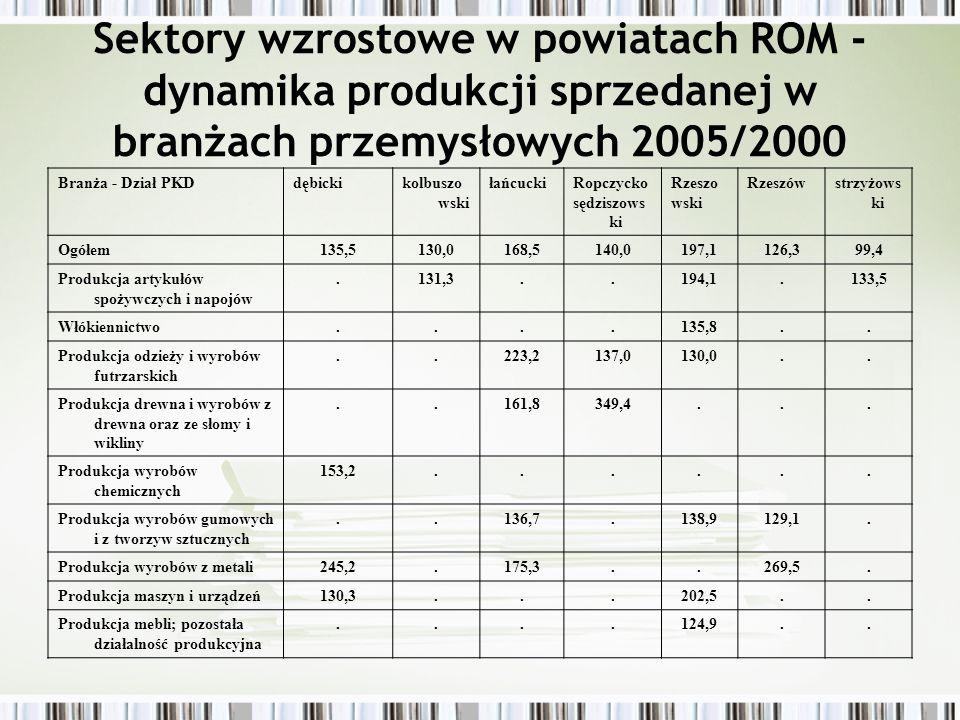 Branże o wysokiej dynamice zatrudnienia 2000-2004 w Rzeszowie Sprzedaż detaliczna pozostała nowych towarów w wyspecjalizowanych sklepach Produkcja metalowych elementów konstrukcyjnych Działalność prawnicza, rachunkowo-księgowa; doradztwo; zarządzanie holdingami Działalność w zakresie oprogramowania Działalność związana z turystyką Sprzedaż części i akcesoriów do pojazdów samochodowych Działalność detektywistyczna i ochroniarska Produkcja mebli Sprzedaż hurtowa żywności, napojów i tytoniu Produkcja wyrobów z tworzyw sztucznych Działalność w zakresie architektury i inżynierii Sprzedaż hurtowa artykułów użytku domowego i osobistego Sprzedaż hurtowa półproduktów i odpadów pochodzenia nierolniczego oraz złomu Sprzedaż detaliczna w niewyspecjalizowanych sklepach Działalność bibliotek, archiwów, muzeów i pozostała działalność kulturalna Sprzedaż detaliczna paliw Sprzątanie i czyszczenie obiektów