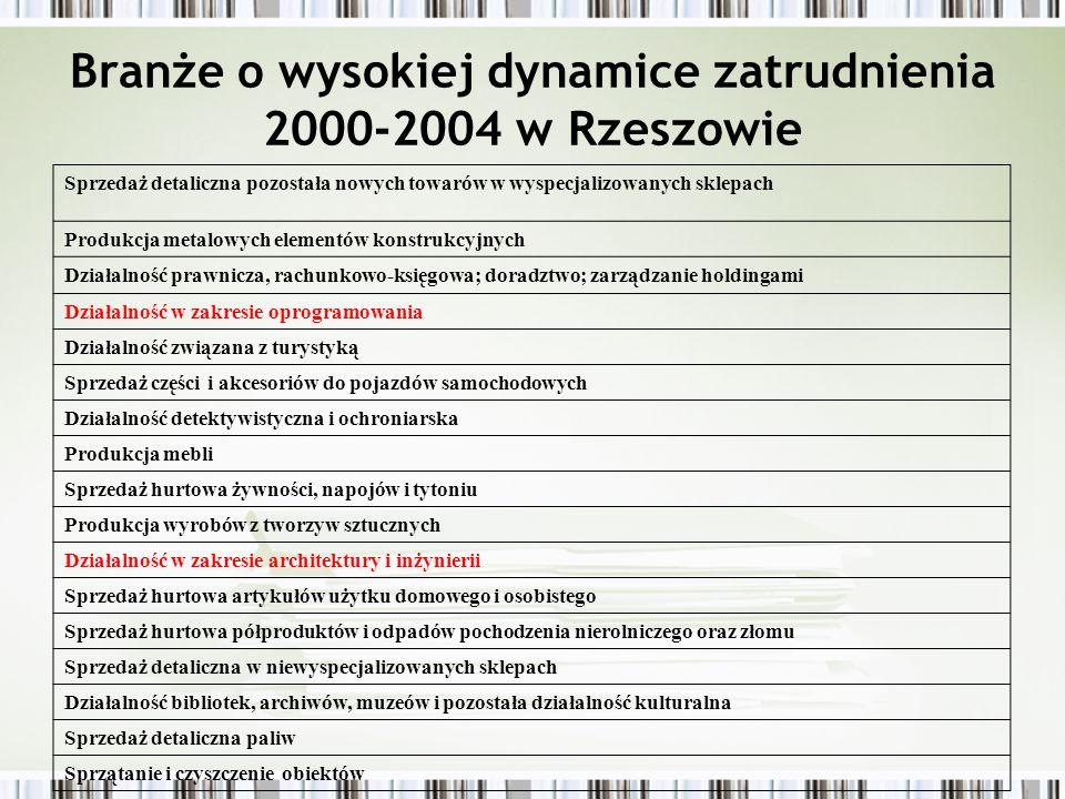Specjalizacje Rzeszowa w 2006 roku Branże o wysokiej koncentracji w ujęciu zarówno liczby firm jak i zatrudnienia: poligrafia, informatyka, działalność badawczo-rozwojowa i obsługa nieruchomości i firm, zaopatrywanie w energię, gaz i wodę oraz handel hurtowy.