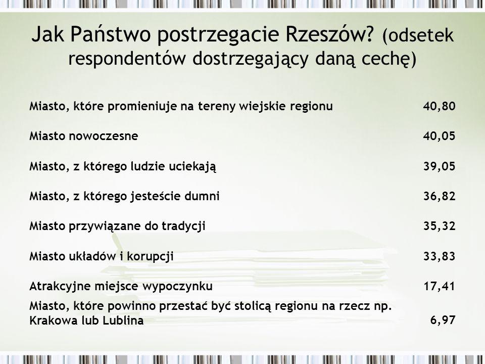 Jak Państwo postrzegacie Rzeszów? (odsetek respondentów dostrzegający daną cechę) Miasto, które promieniuje na tereny wiejskie regionu40,80 Miasto now