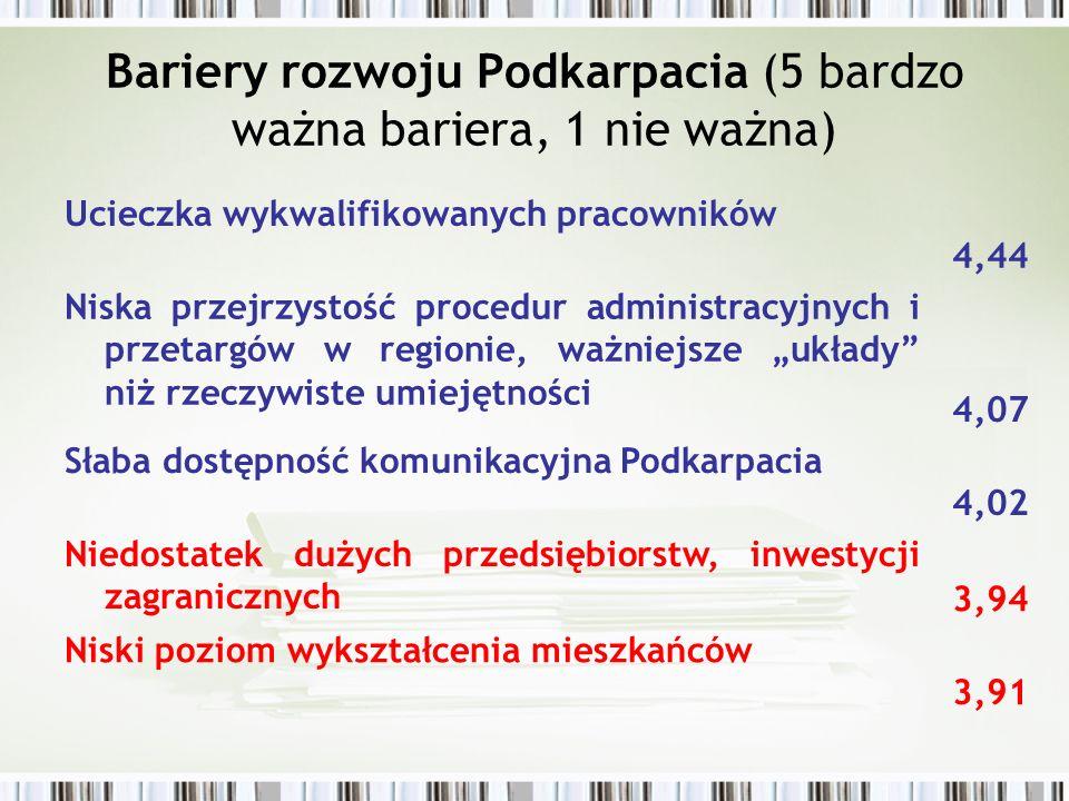 Bariery rozwoju Podkarpacia (5 bardzo ważna bariera, 1 nie ważna) Ucieczka wykwalifikowanych pracowników 4,44 Niska przejrzystość procedur administrac