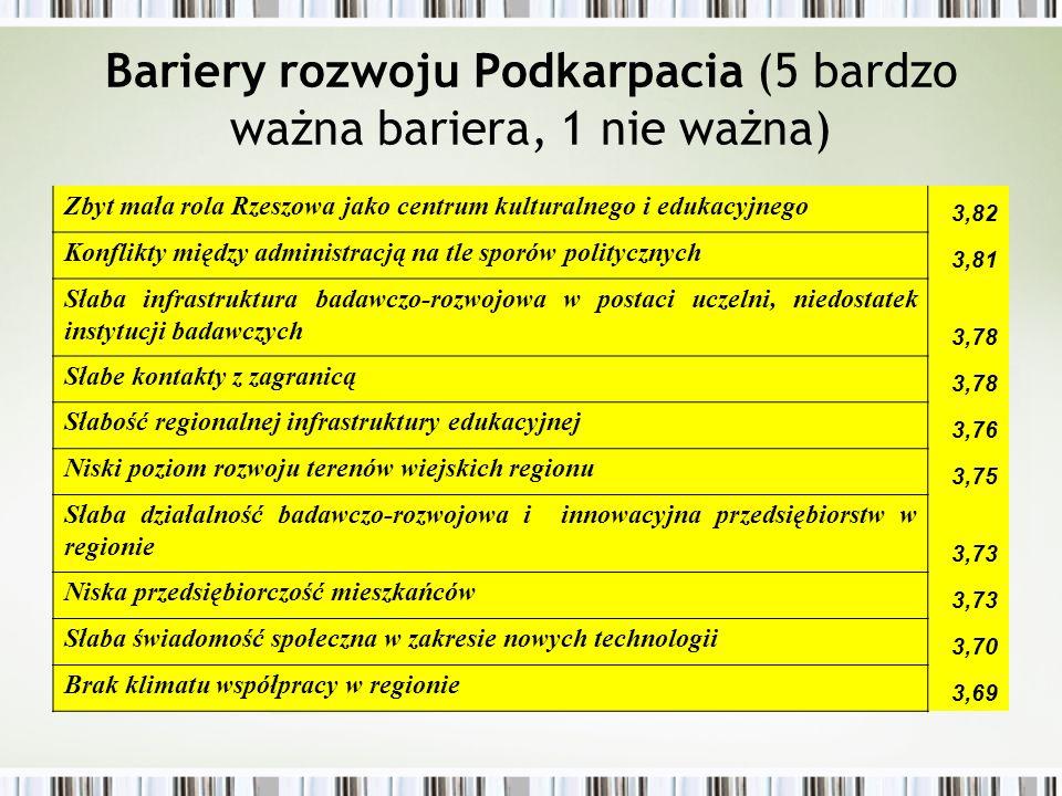 Bariery rozwoju Podkarpacia (5 bardzo ważna bariera, 1 nie ważna) Brak silnej metropolii/obszaru metropolitarnego 3,62 Niski popyt w regionie 3,61 Zmieniające się prawo 3,56 Patologie społeczne jak alkoholizm 3,41 Inne, jakie.......................................