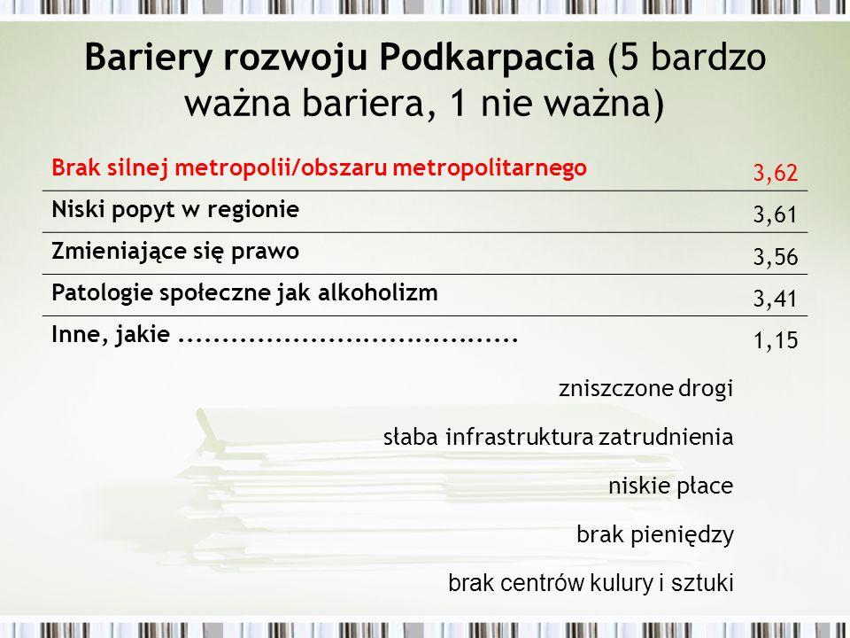 Jakie powinny być główne priorytety strategiczne Rzeszowskiego Obszaru Metropolitarnego ( 5 – bardzo ważny priorytet, 1 - nie ważny priorytet) Stworzenie sprawnego systemu transportowego połączonego z resztą kraju 4,39 Rozwój wysokich technologii 4,36 Strategia zapobiegania ucieczce ludności z regionu 4,31 Przyciąganie inwestorów zagranicznych na terytorium ROM.