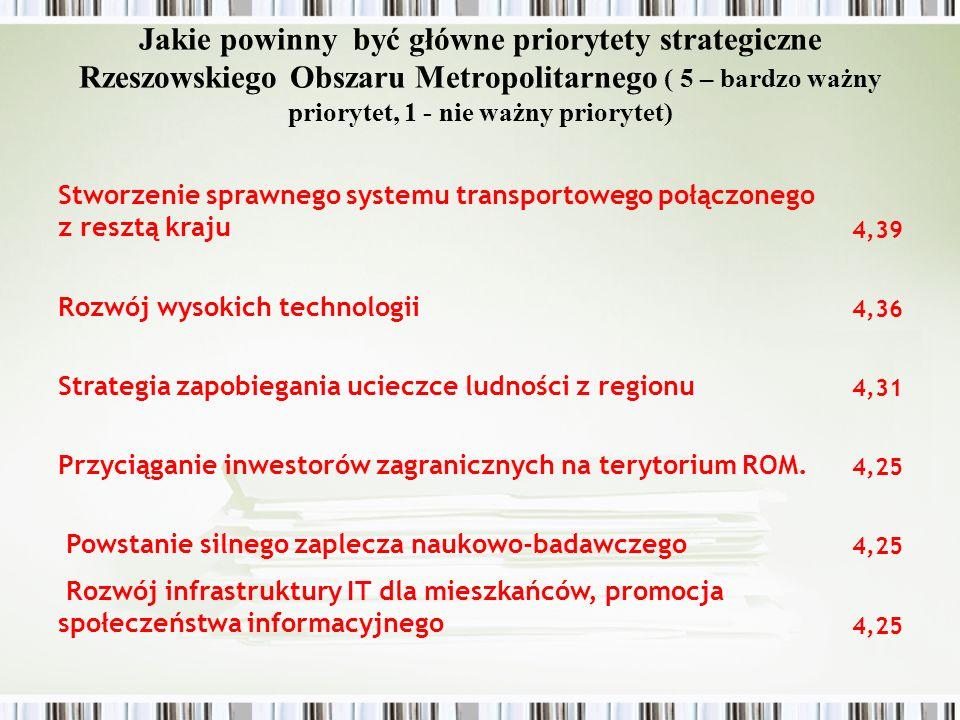 Jakie powinny być główne priorytety strategiczne Rzeszowskiego Obszaru Metropolitarnego ( 5 – bardzo ważny priorytet, 1 - nie ważny priorytet) Rozwój rynku pracy dla ludności z terenów wiejskich 4,21 Polepszenie warunków mieszkaniowych w regionie 4,15 Przygotowanie terenów inwestycyjnych 4,13 Stworzenie silnej wspólnej infrastruktury dla rozwoju przedsiębiorstw (parki technologiczne/przemysłowe) 4,11 Przyciąganie pracowników i przedsiębiorstwa spoza regionu 3,96 Pobudzanie współpracy między różnymi grupami podmiotów w regionie 3,93