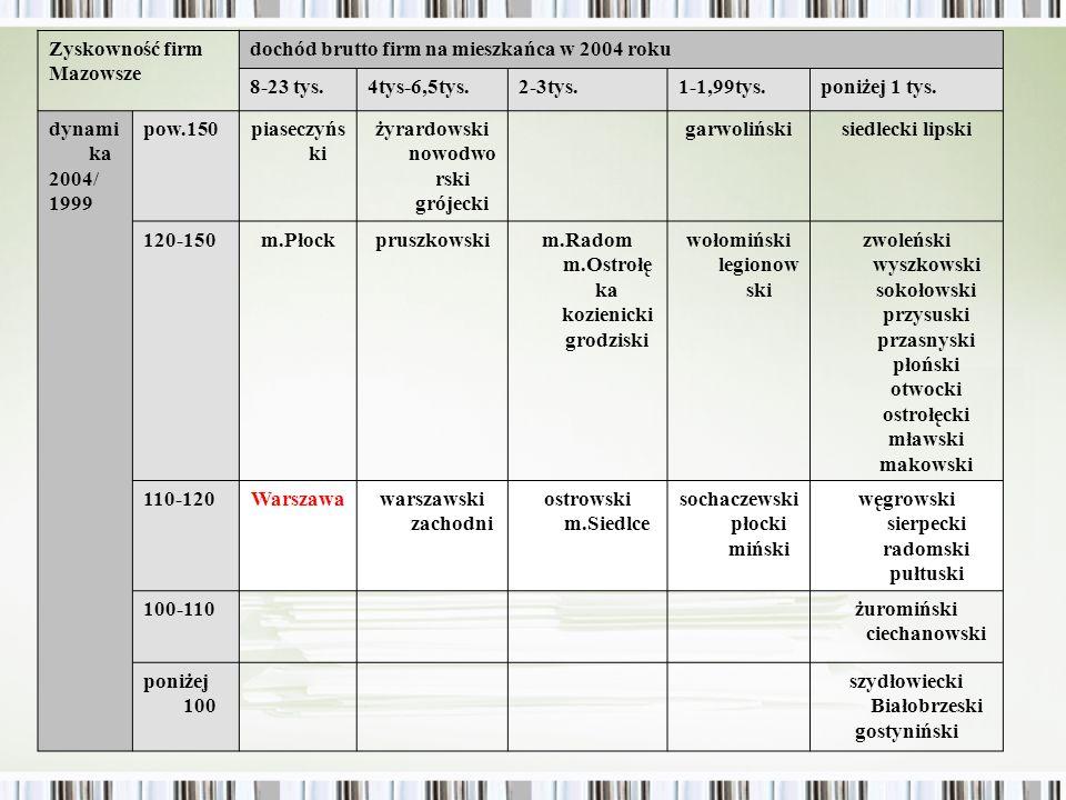 Kondycja firm na Podkarpaciu i Mazowszu Rzeszów cechuje się znacznie niższą zyskownością podmiotów prawnych niż Warszawa - na poziomie powiatów podwarszawskich, ale dynamika wzrostu dochodu podmiotów prawnych była w ostatnich latach o ponad 10 punktów procentowych wyższa niż w Warszawie Najgorsza sytuacja z powiatów ROM w zakresie dochodów podmiotów prawnych dotyczy kolbuszowskiego i strzyżowskiego Dynamika dochodów podmiotów prawnych na Podkarpaciu większa niż dochodów osób, jak też mniej pod tym względem Podkarpacie odstaje od Polski
