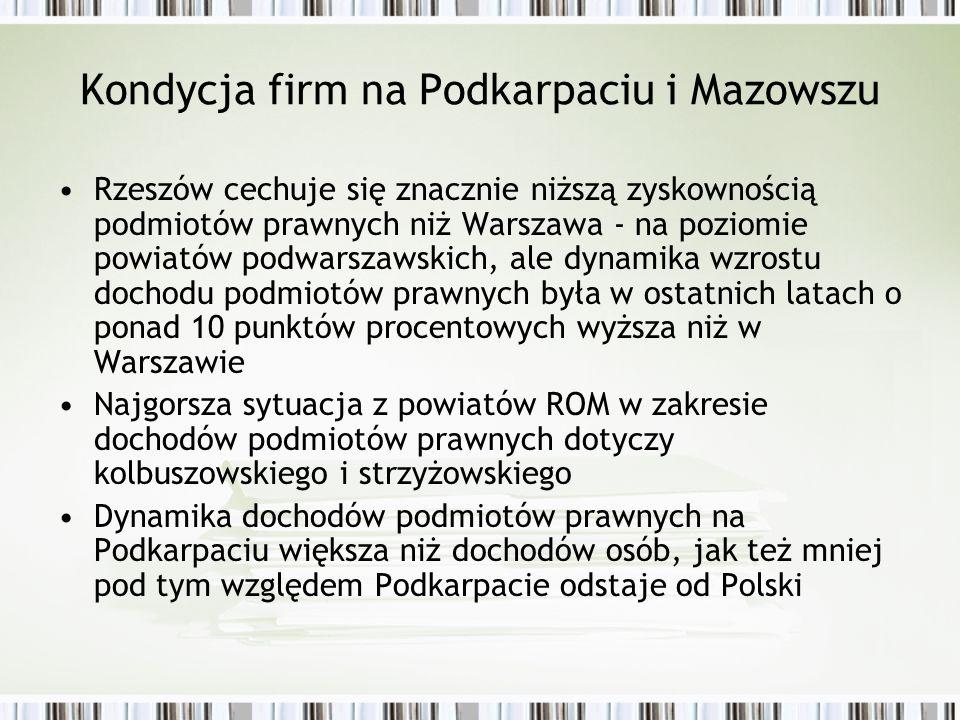 Dochód ludzidochód brutto na mieszkańca na miesiąc w 2005 roku 662-400360-290280-250243-215185-170 dynamika 2005 /99 107-106 m.Rzeszówleżajskistrzyżowski 104-103 m.Krosno m.Tarnobrzeg stalowowolski mielecki łańcucki rzeszowski 102-101 m.Przemyśldębicki sanocki krośnieńskiropczycko- sędziszo wski 100-99 jasielskitarnobrzeski jarosławski przeworski niżański brzozowski przemyski lubaczows ki kolbuszowski 91 bieszczadzki