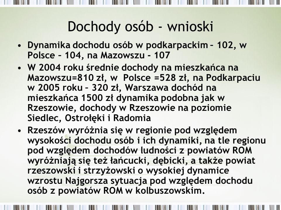 Dochody osób - wnioski Dynamika dochodu osób w podkarpackim – 102, w Polsce – 104, na Mazowszu - 107 W 2004 roku średnie dochody na mieszkańca na Mazo