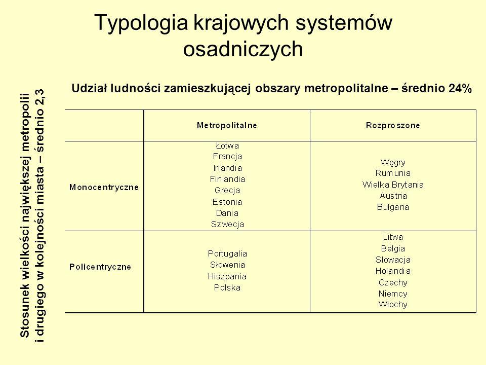 Typologia krajowych systemów osadniczych Udział ludności zamieszkującej obszary metropolitalne – średnio 24% Stosunek wielkości największej metropolii