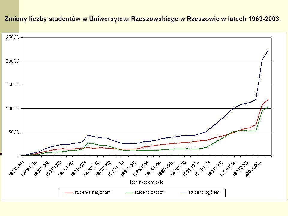 Zmiany liczby studentów w Uniwersytetu Rzeszowskiego w Rzeszowie w latach 1963-2003.