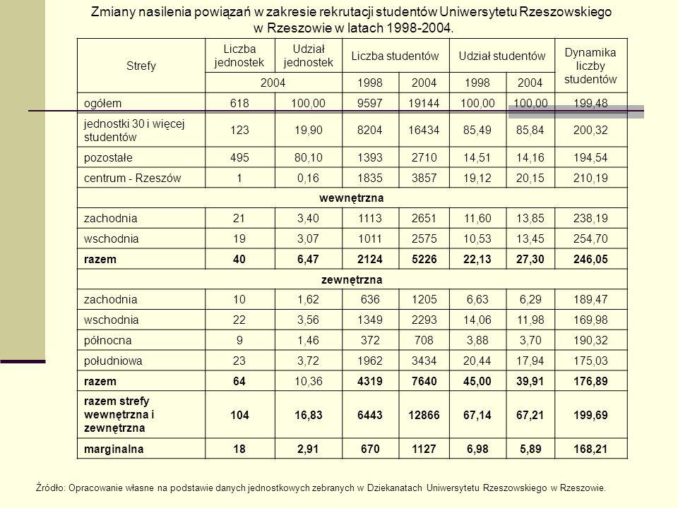 Zmiany nasilenia powiązań w zakresie rekrutacji studentów Uniwersytetu Rzeszowskiego w Rzeszowie w latach 1998-2004.