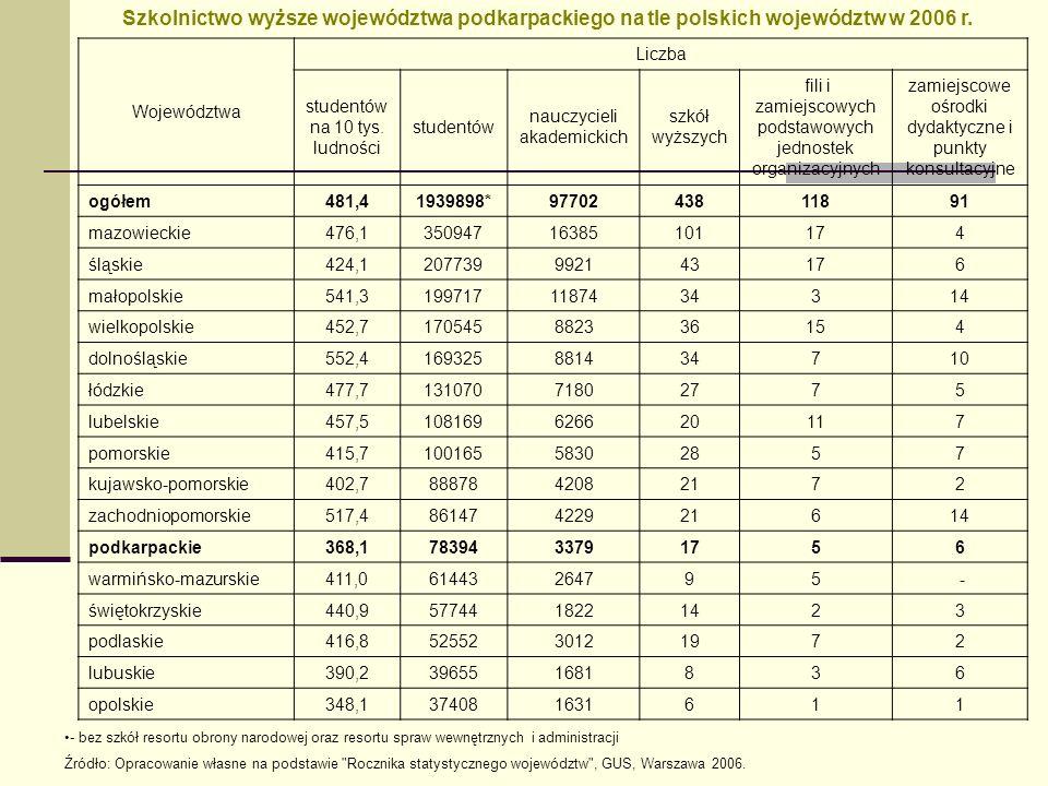 Podkreślić należy wyraźne ograniczenie oddziaływania uczelni w północnej strefie zewnętrznej, a także na obszarze województwa lubelskiego i świętokrzyskiego, które wynika z nasilających się relacji konkurencyjnych podobnych pod względem profilu kształcenia uczelni w lubelskim i kieleckim ośrodku akademickim.