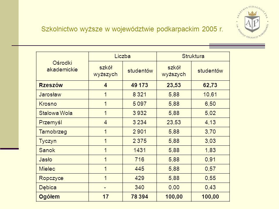 Powiaty Liczba studentów na 10 tys.ludności Liczba absolwentów na 10 tys.