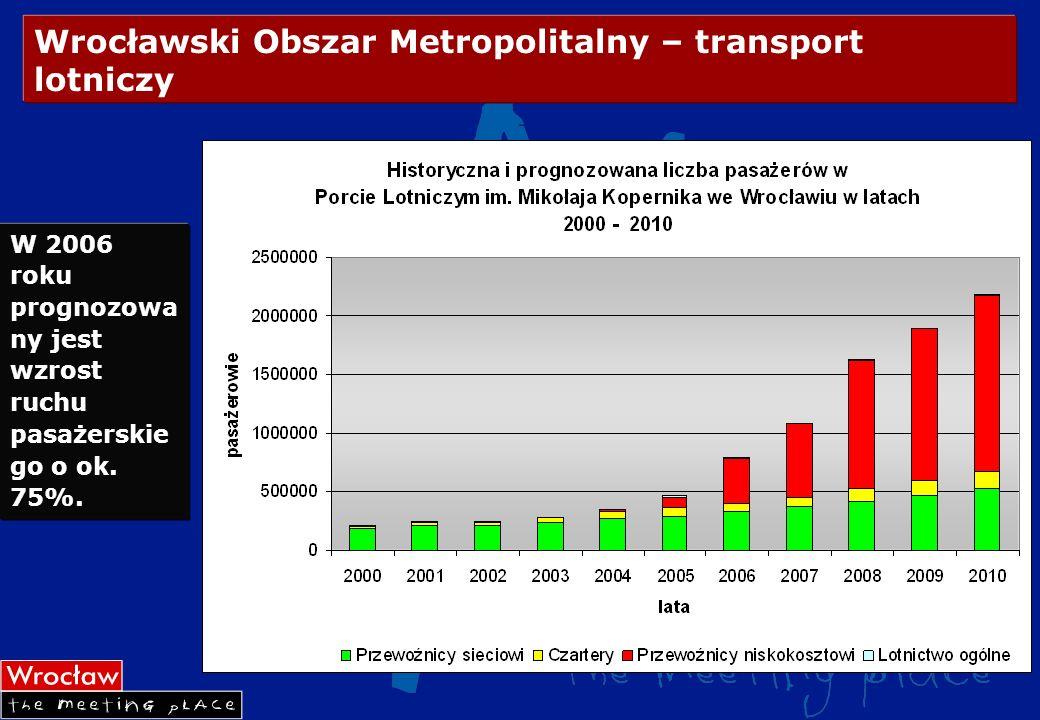 Wrocławski Obszar Metropolitalny – transport lotniczy W 2006 roku prognozowa ny jest wzrost ruchu pasażerskie go o ok. 75%.