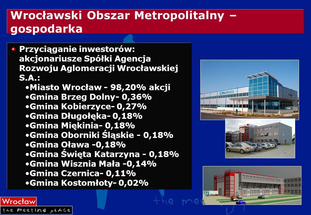 Wrocławski Obszar Metropolitalny – gospodarka Przyciąganie inwestorów: akcjonariusze Spółki Agencja Rozwoju Aglomeracji Wrocławskiej S.A.: Miasto Wroc