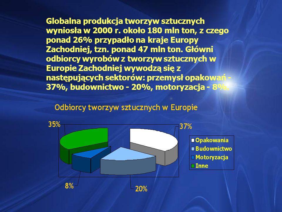 Globalna produkcja tworzyw sztucznych wyniosła w 2000 r. około 180 mln ton, z czego ponad 26% przypadło na kraje Europy Zachodniej, tzn. ponad 47 mln